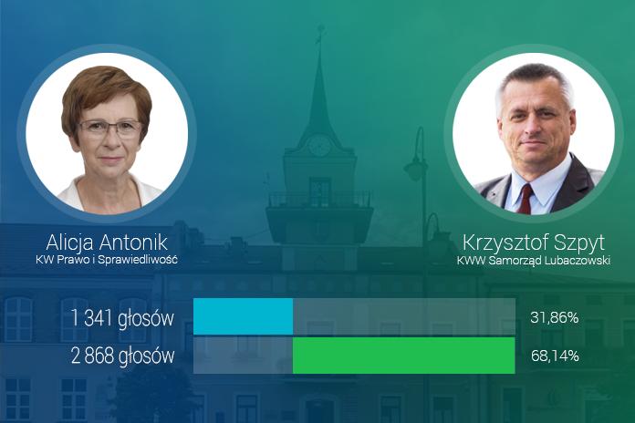 Krzysztof Szpyt zdobywa 2868 głosów (68,14%) i wygrywa z Alicją Antonik, która zdobyła 1341 głosów (31,86%)